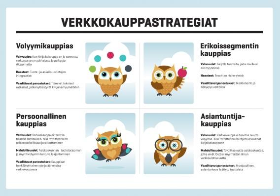 Verkkokauppakysely 2015: Verkkokauppiaan neljä strategiaa
