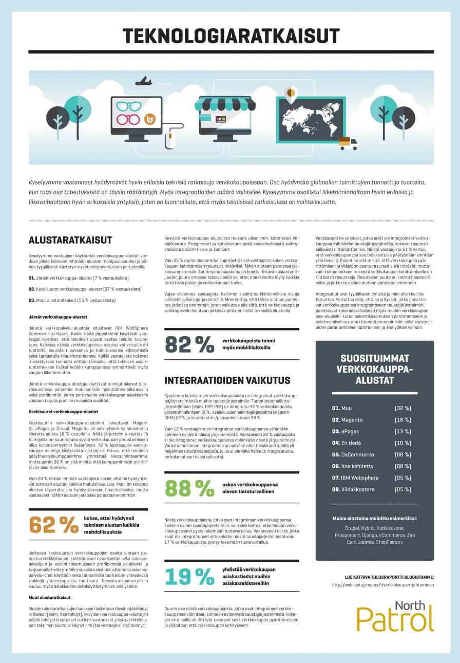 Verkkokauppakysely 2015: Teknologiaratkaisut
