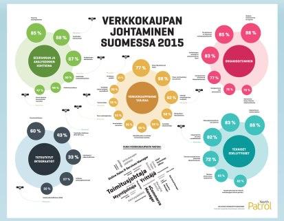 Verkkokauppakysely 2015: Työnjako, tekniikka, seuranta ja verkkokaupan ominaisuudet