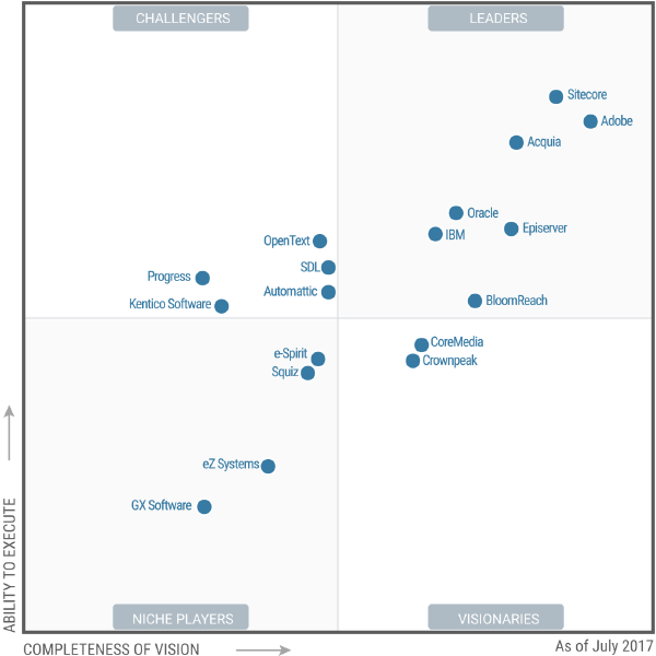 Gartner Magic Quadrant for Web Content Management 07 2017