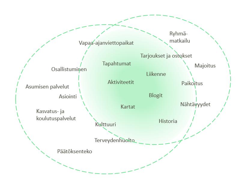 kuntasaitin teemat - vihreä