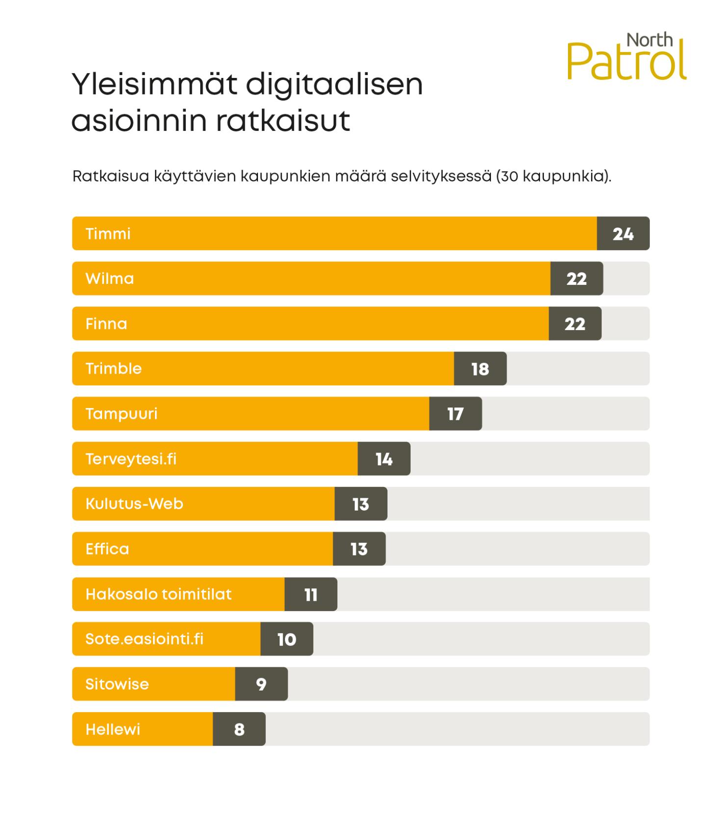Yleisimmät digitaalisen asioinnin valmisratkaisut Suomen kunnissa